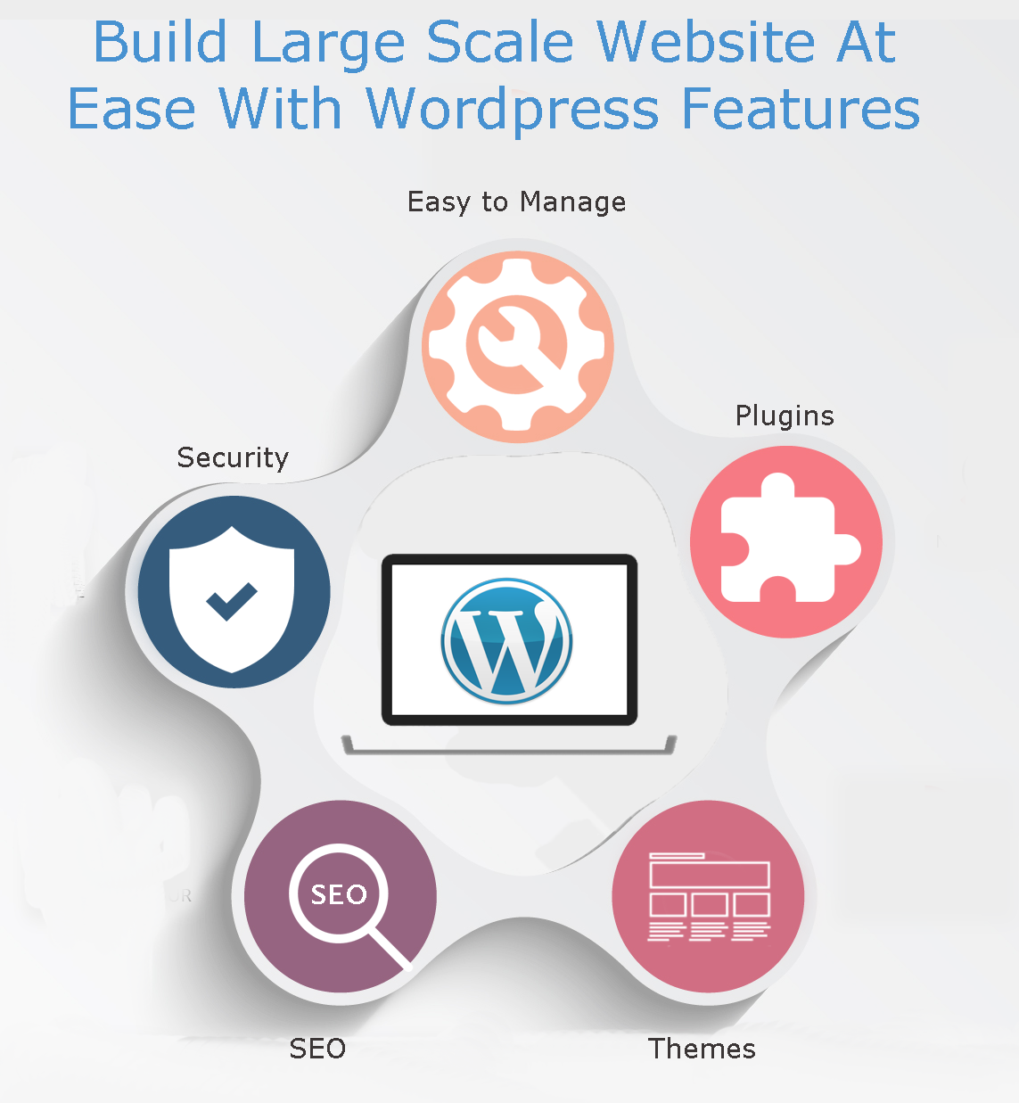 Why you should use WordPress for Large Scale business