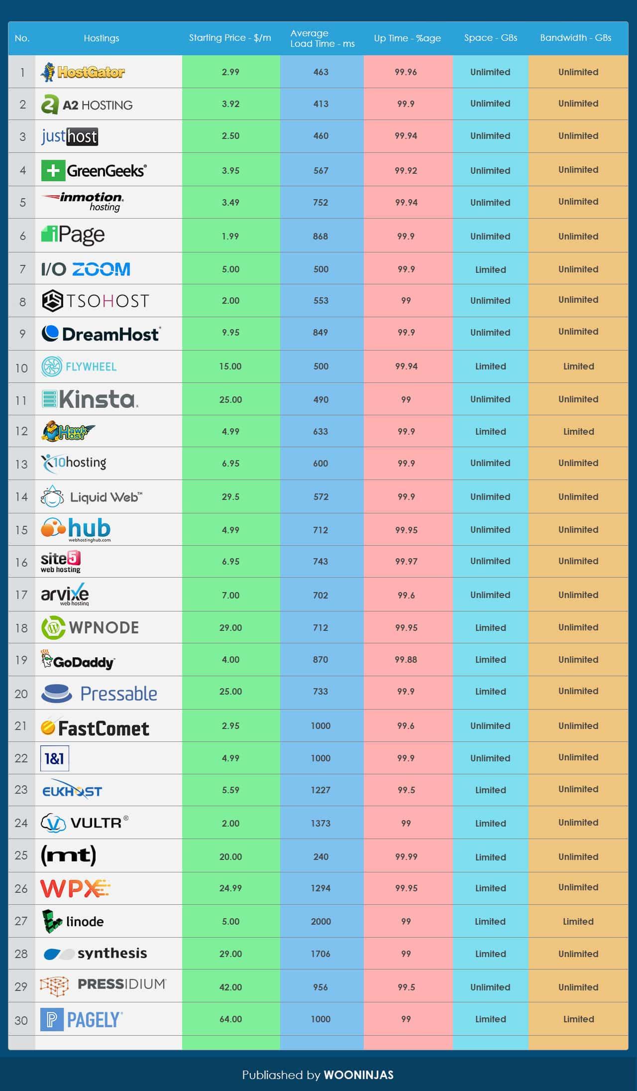 WordPress-hosting-table-2