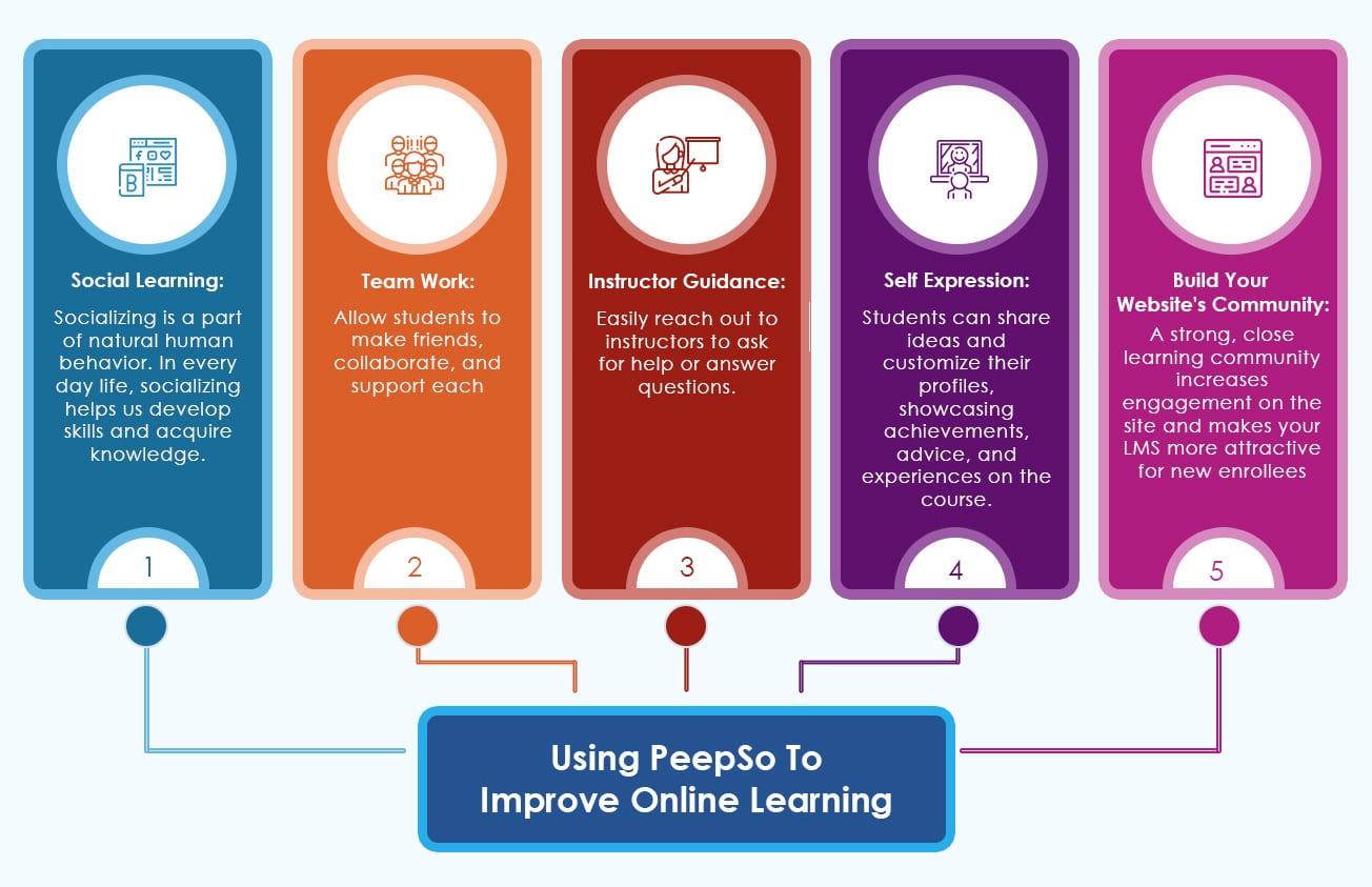 learndash peepso infographic